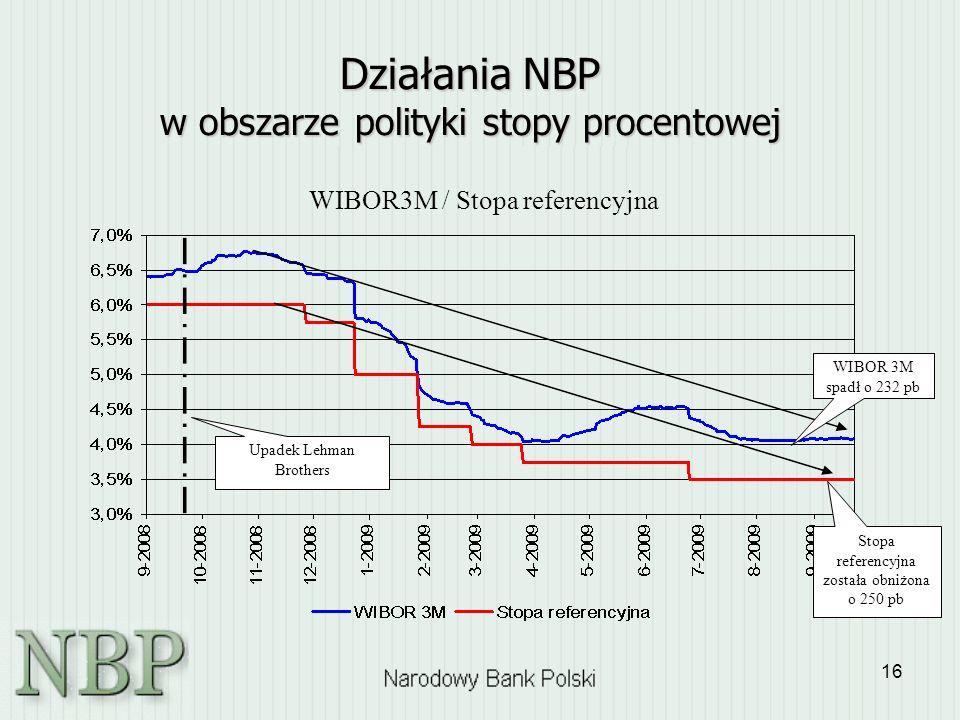 16 Działania NBP w obszarze polityki stopy procentowej WIBOR3M / Stopa referencyjna Stopa referencyjna została obniżona o 250 pb WIBOR 3M spadł o 232