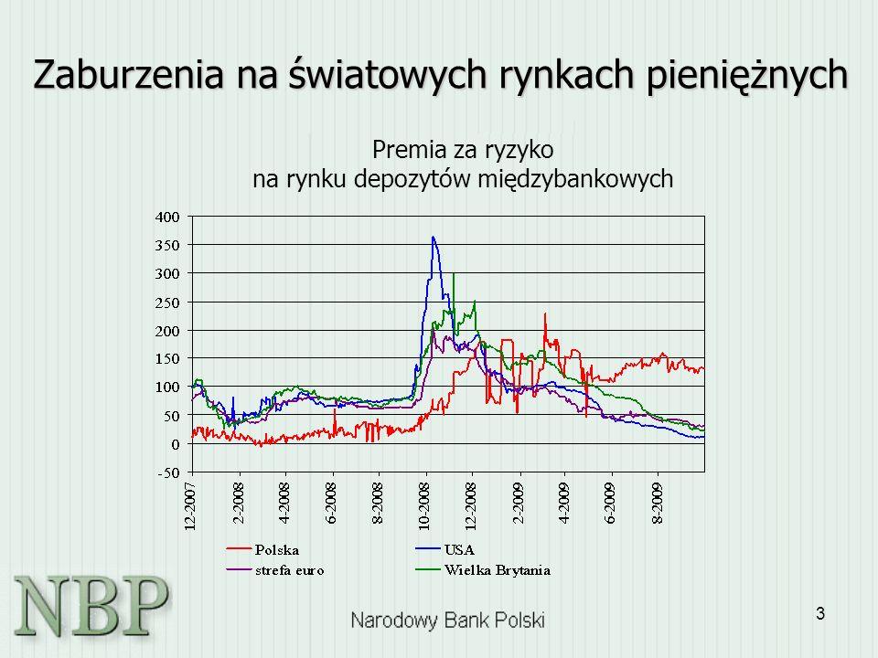 3 Zaburzenia na światowych rynkach pieniężnych Premia za ryzyko na rynku depozytów międzybankowych
