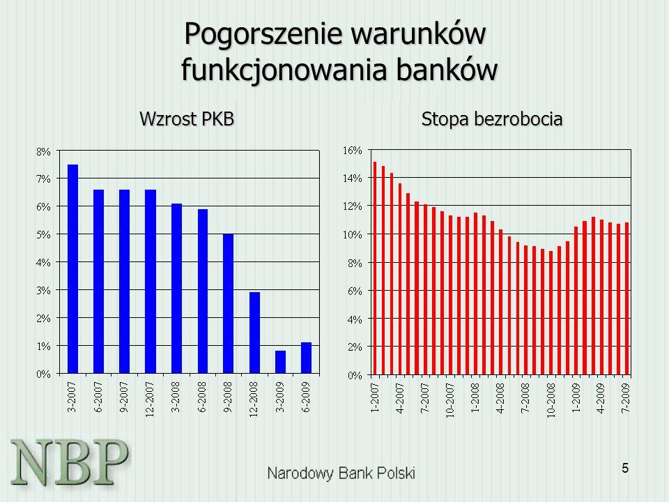 5 Pogorszenie warunków funkcjonowania banków Wzrost PKB Stopa bezrobocia