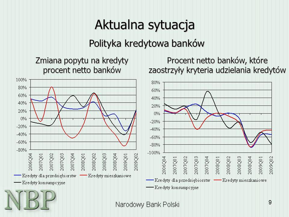 9 Aktualna sytuacja Procent netto banków, które zaostrzyły kryteria udzielania kredytów Zmiana popytu na kredyty procent netto banków Polityka kredyto