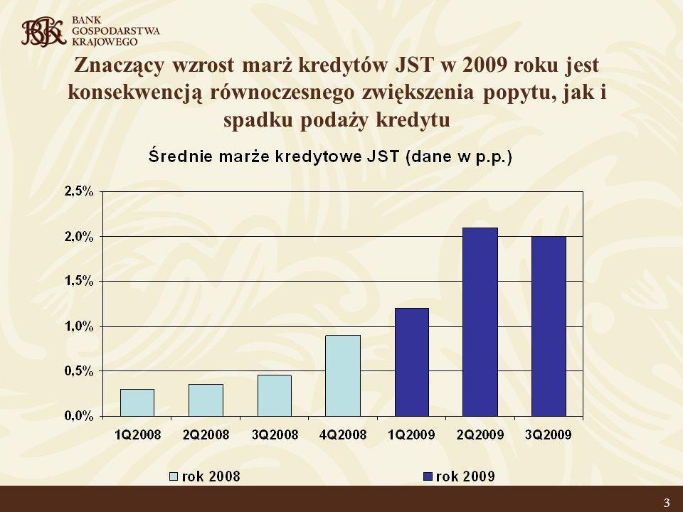 4 Wysokość kosztu finansowania samorządów w ostatnich latach w większym stopniu zależała od poziomu stawki bazowej, niż od poziomu marży * szacunek BGK 2010 ?