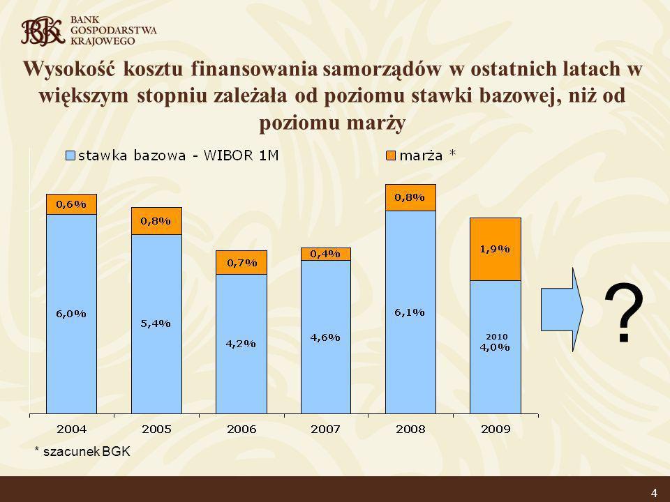 Realny koszt finansowania (w stosunku do aktualnej inflacji) najprawdopodobniej wciąż będzie rósł w 2010 roku * Prognoza BGK 5