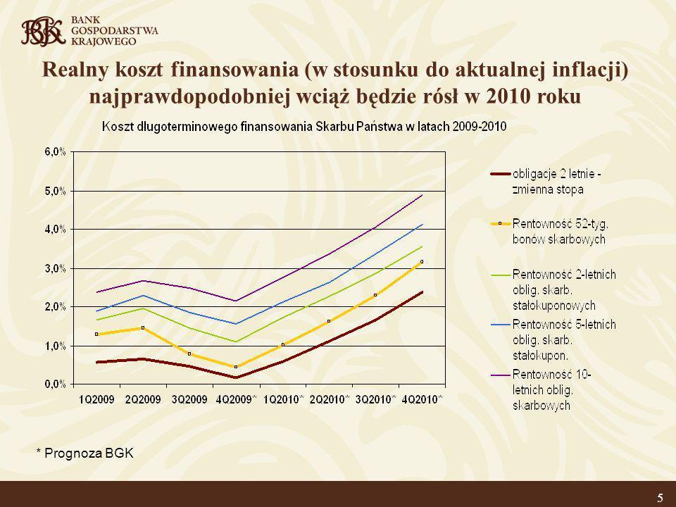 6 Podsumowanie Zmiany kosztów pieniądza w sektorze bankowym wpływają na koszty finansowania samorządów tak samo, jak dzieje się to w przypadku firm.