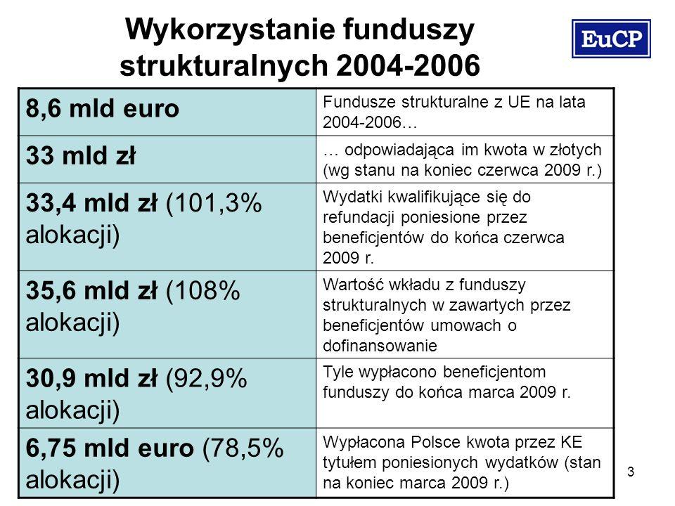 3 Wykorzystanie funduszy strukturalnych 2004-2006 8,6 mld euro Fundusze strukturalne z UE na lata 2004-2006… 33 mld zł … odpowiadająca im kwota w złotych (wg stanu na koniec czerwca 2009 r.) 33,4 mld zł (101,3% alokacji) Wydatki kwalifikujące się do refundacji poniesione przez beneficjentów do końca czerwca 2009 r.