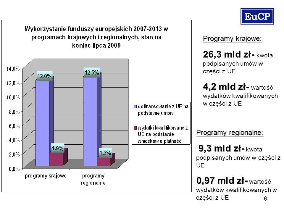 6 Programy krajowe: 26,3 mld zł- kwota podpisanych umów w części z UE 4,2 mld zł- 4,2 mld zł- wartość wydatków kwalifikowanych w części z UE Programy regionalne: 9,3 mld zł- 9,3 mld zł- kwota podpisanych umów w części z UE 0,97 mld zł- 0,97 mld zł- wartość wydatków kwalifikowanych w części z UE