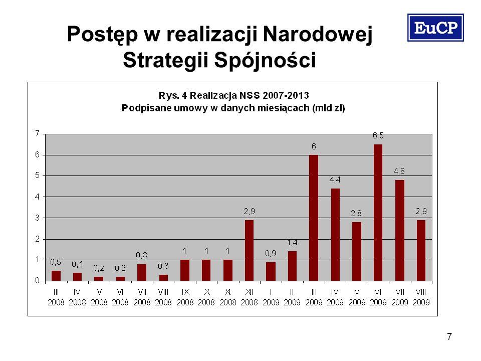 7 Postęp w realizacji Narodowej Strategii Spójności