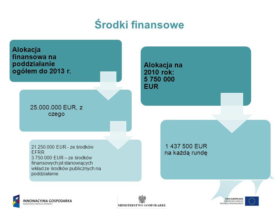 Środki finansowe Alokacja finansowa na poddziałanie ogółem do 2013 r.