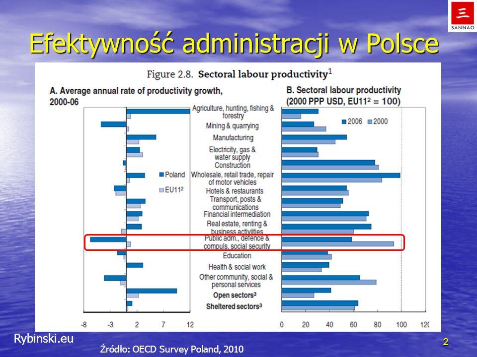 Rybinski.eu Efektywność administracji w Polsce 2 Źródło: OECD Survey Poland, 2010