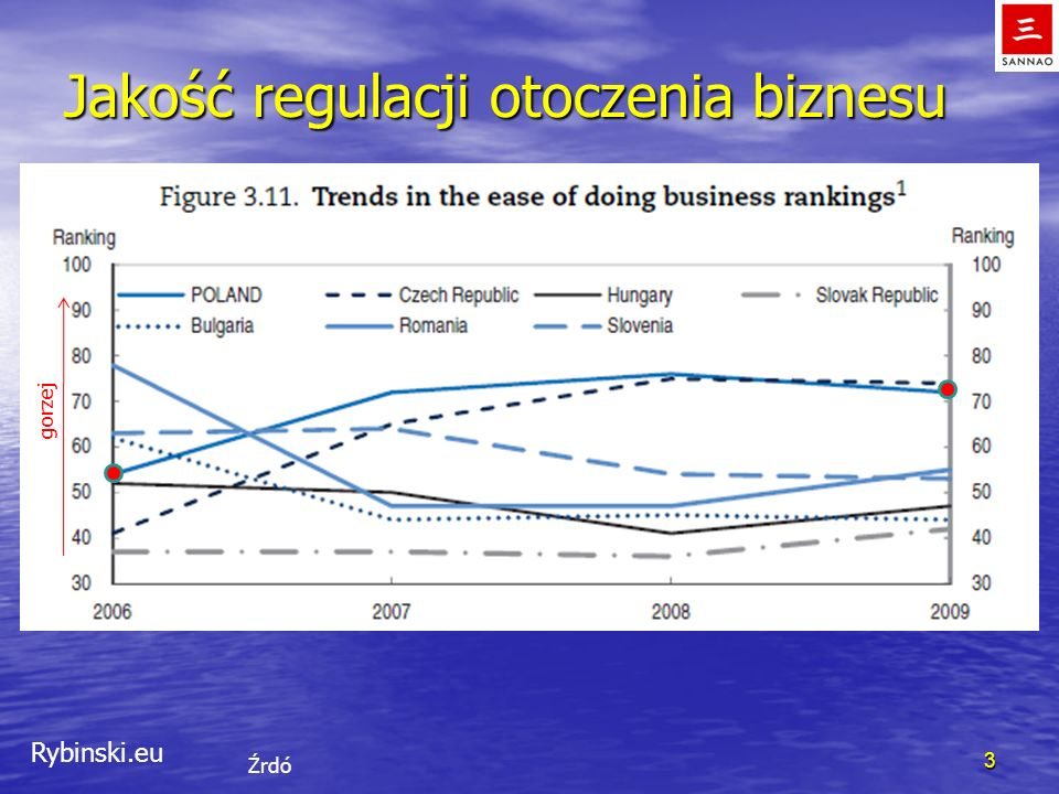 Rybinski.eu Jakość regulacji otoczenia biznesu 3 Źrdó gorzej
