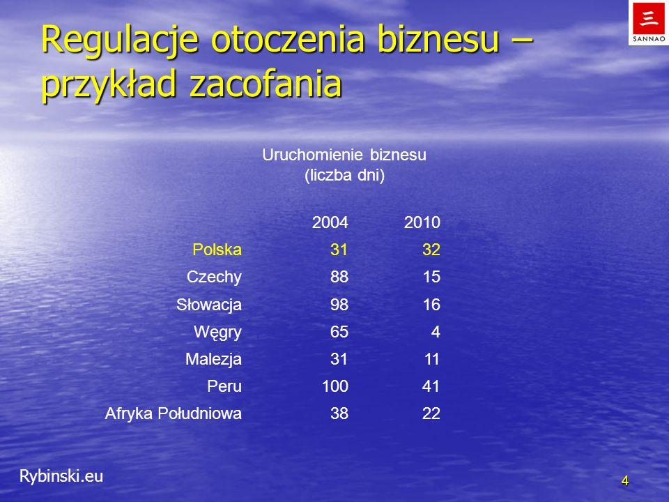 Rybinski.eu Regulacje otoczenia biznesu – przykład zacofania 4 Uruchomienie biznesu (liczba dni) 20042010 Polska3132 Czechy8815 Słowacja9816 Węgry654