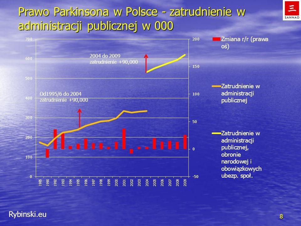 Rybinski.eu Prawo Parkinsona w Polsce - zatrudnienie w administracji publicznej w 000 8 Od1995/6 do 2004 zatrudnienie +90,000