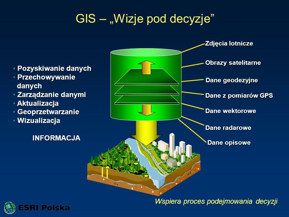 Zdjęcia lotnicze Obrazy satelitarne Dane z pomiarów GPS Dane radarowe Dane wektorowe Pozyskiwanie danych Pozyskiwanie danych Przechowywanie Przechowyw