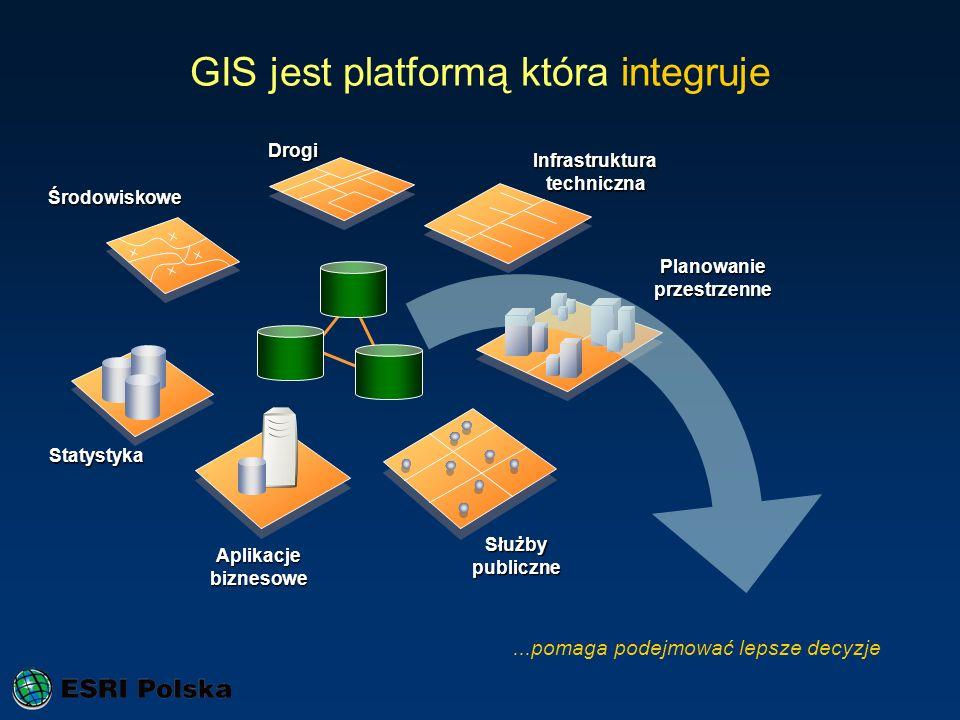 GIS jest platformą która integruje Środowiskowe Aplikacje biznesowe Służbypubliczne Planowanieprzestrzenne Drogi Infrastrukturatechniczna Statystyka..