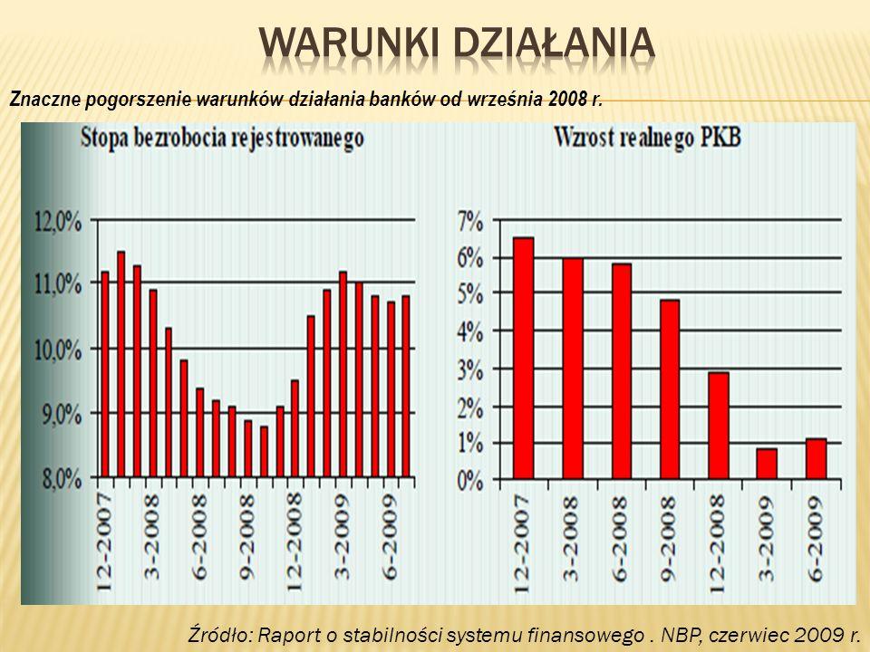 Znaczne pogorszenie warunków działania banków od września 2008 r. Źródło: Raport o stabilności systemu finansowego. NBP, czerwiec 2009 r.