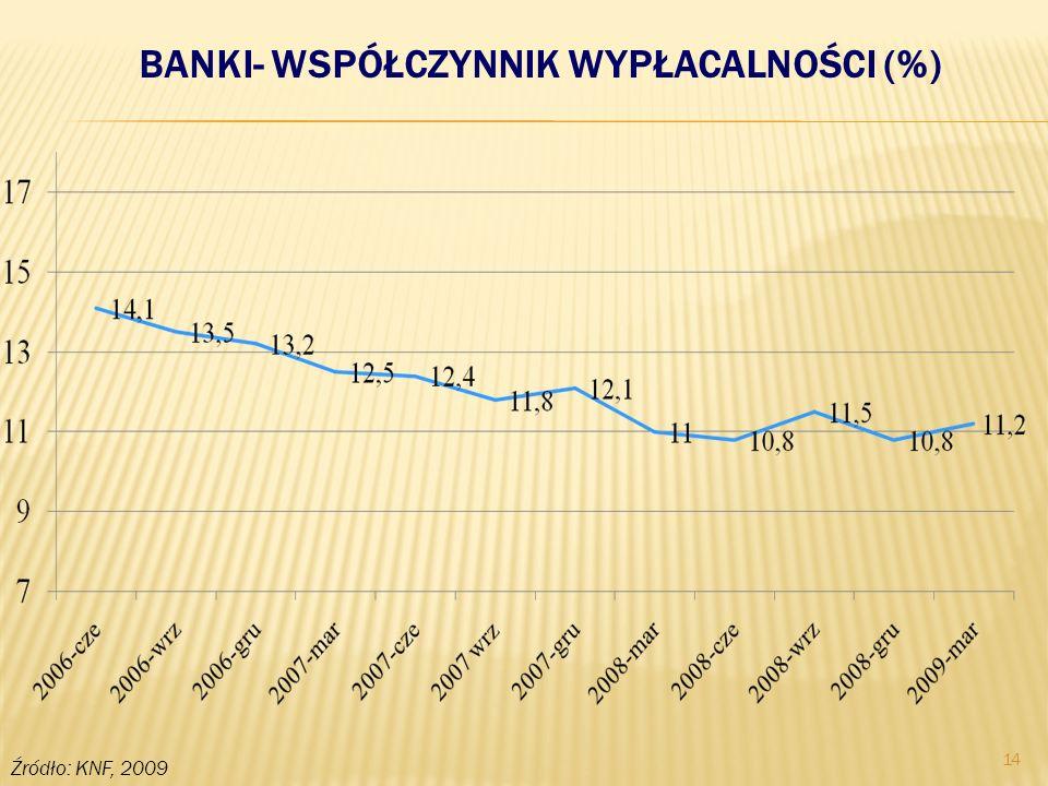 14 BANKI- WSPÓŁCZYNNIK WYPŁACALNOŚCI (%) Źródło: KNF, 2009