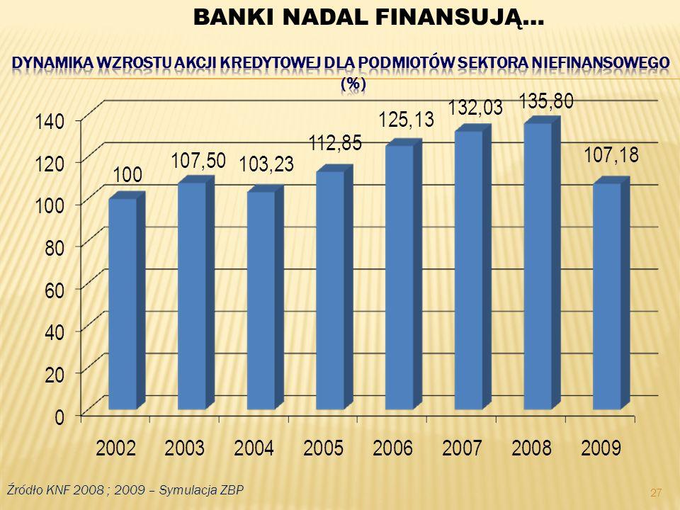 27 Źródło KNF 2008 ; 2009 – Symulacja ZBP BANKI NADAL FINANSUJĄ…