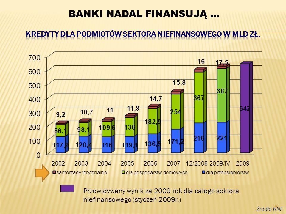 28 Źródło KNF Przewidywany wynik za 2009 rok dla całego sektora niefinansowego (styczeń 2009r.) BANKI NADAL FINANSUJĄ …