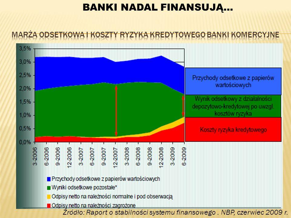 Źródło: Raport o stabilności systemu finansowego. NBP, czerwiec 2009 r. BANKI NADAL FINANSUJĄ…