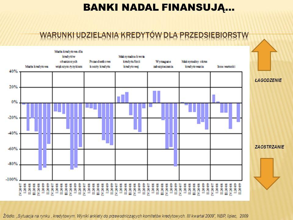 Źródło: Sytuacja na rynku, kredytowym. Wyniki ankiety do przewodniczących komitetów kredytowych. III kwartał 2009, NBP, lipiec, 2009 ŁAGODZENIE ZAOSTR