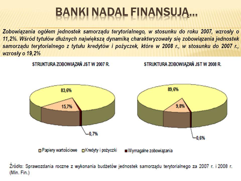 Zobowiązania ogółem jednostek samorządu terytorialnego, w stosunku do roku 2007, wzrosły o 11,2%. Wśród tytułów dłużnych największą dynamiką charakter