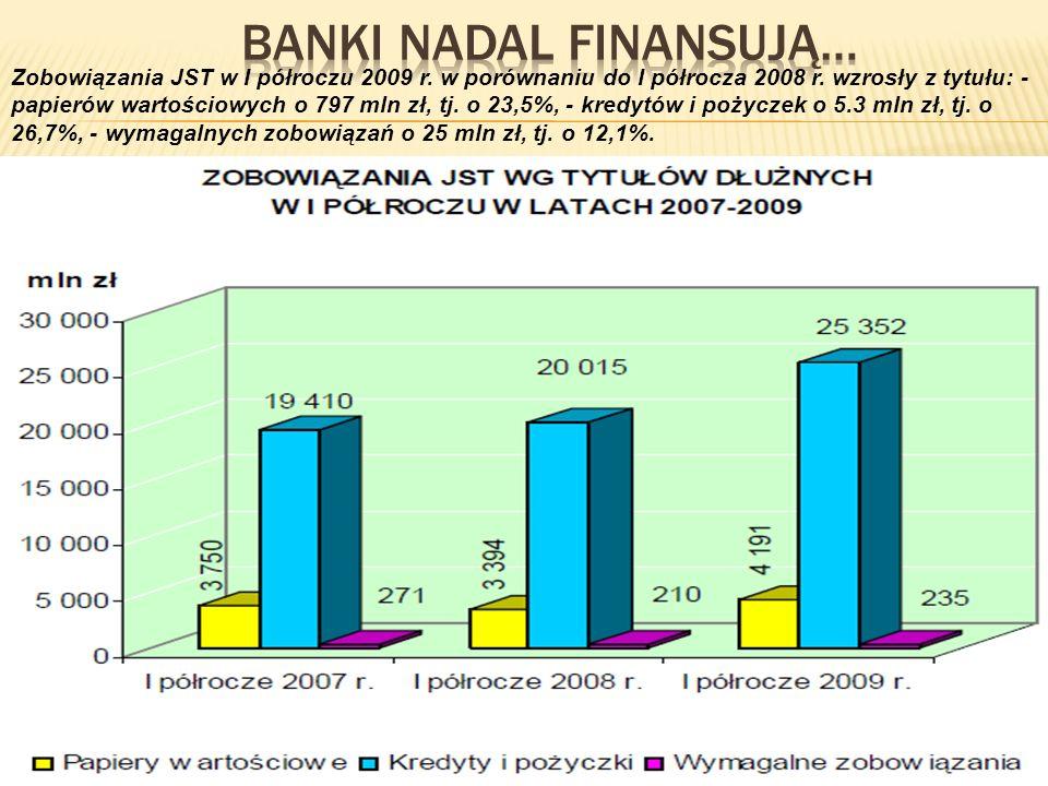 Zobowiązania JST w I półroczu 2009 r. w porównaniu do I półrocza 2008 r. wzrosły z tytułu: - papierów wartościowych o 797 mln zł, tj. o 23,5%, - kredy