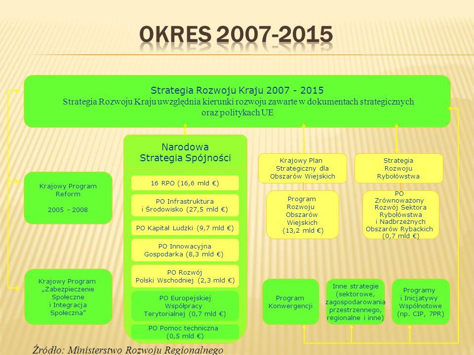 Źródło: Ministerstwo Rozwoju Regionalnego Krajowy Program Reform 2005 - 2008 Krajowy Program Zabezpieczenie Społeczne i Integracja Społeczna Program K