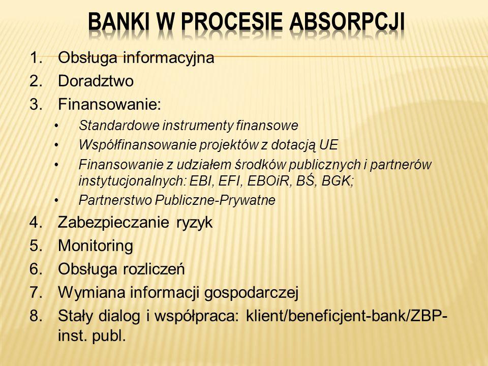 1.Obsługa informacyjna 2.Doradztwo 3.Finansowanie: Standardowe instrumenty finansowe Współfinansowanie projektów z dotacją UE Finansowanie z udziałem