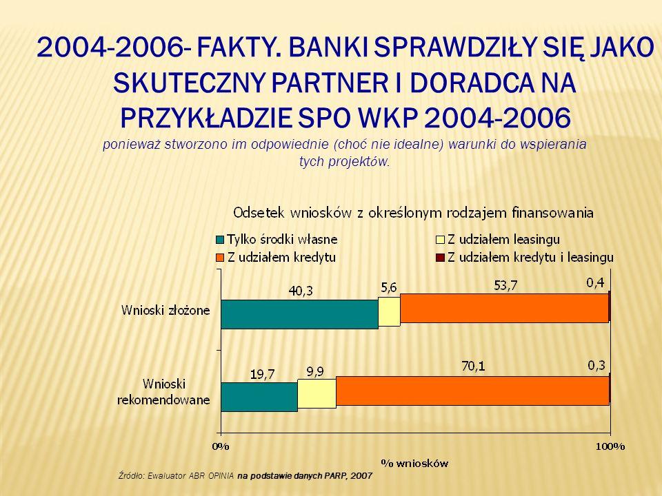 2004-2006- FAKTY. BANKI SPRAWDZIŁY SIĘ JAKO SKUTECZNY PARTNER I DORADCA NA PRZYKŁADZIE SPO WKP 2004-2006 ponieważ stworzono im odpowiednie (choć nie i