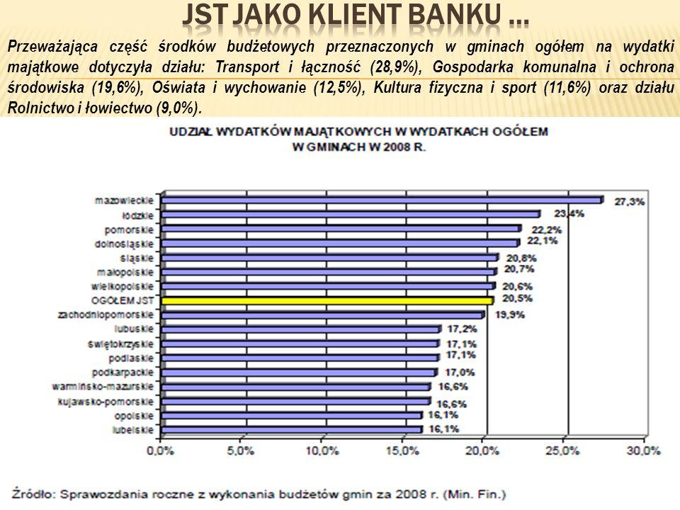 Przeważająca część środków budżetowych przeznaczonych w gminach ogółem na wydatki majątkowe dotyczyła działu: Transport i łączność (28,9%), Gospodarka