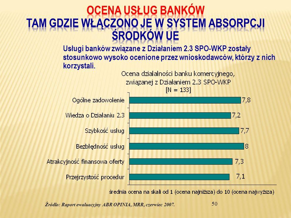 50 Usługi banków związane z Działaniem 2.3 SPO-WKP zostały stosunkowo wysoko ocenione przez wnioskodawców, którzy z nich korzystali. Źródlo: Raport ew