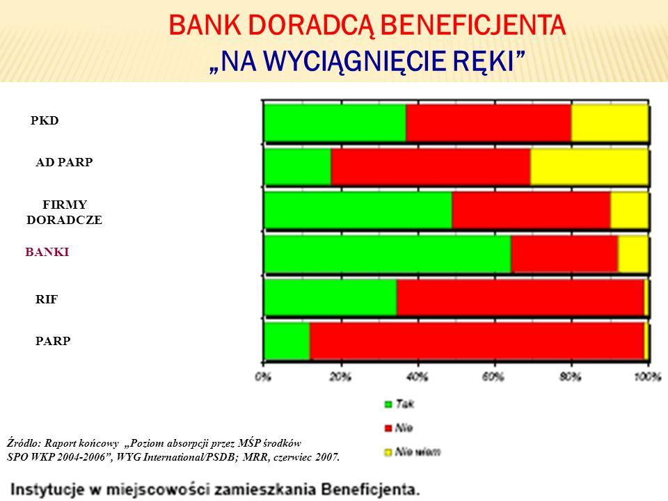 51 BANK DORADCĄ BENEFICJENTA NA WYCIĄGNIĘCIE RĘKI BANKI PARP RIF FIRMY DORADCZE AD PARP PKD Źródlo: Raport końcowy Poziom absorpcji przez MŚP środków