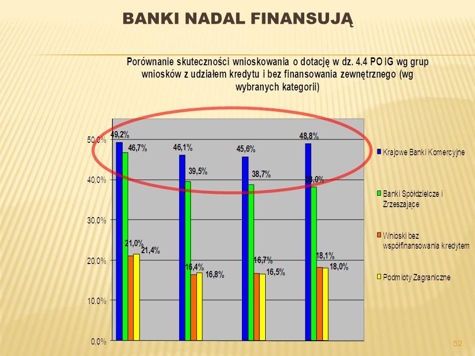 52 BANKI NADAL FINANSUJĄ
