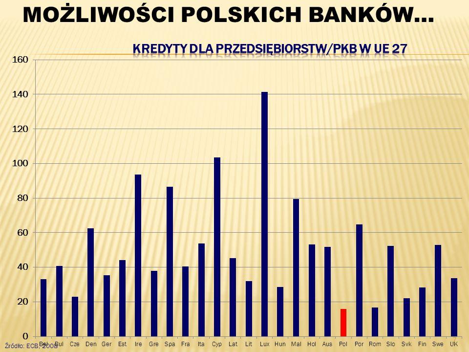 7 Źródło: ECB, 2008 MOŻLIWOŚCI POLSKICH BANKÓW…