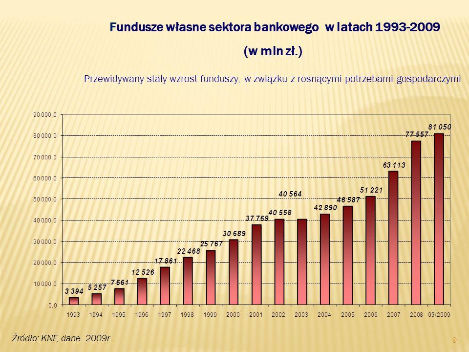9 Fundusze własne sektora bankowego w latach 1993-2009 (w mln zł.) Przewidywany stały wzrost funduszy, w związku z rosnącymi potrzebami gospodarczymi