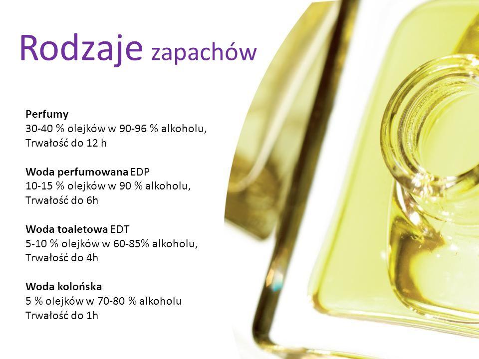Perfumy 30-40 % olejków w 90-96 % alkoholu, Trwałość do 12 h Woda perfumowana EDP 10-15 % olejków w 90 % alkoholu, Trwałość do 6h Woda toaletowa EDT 5