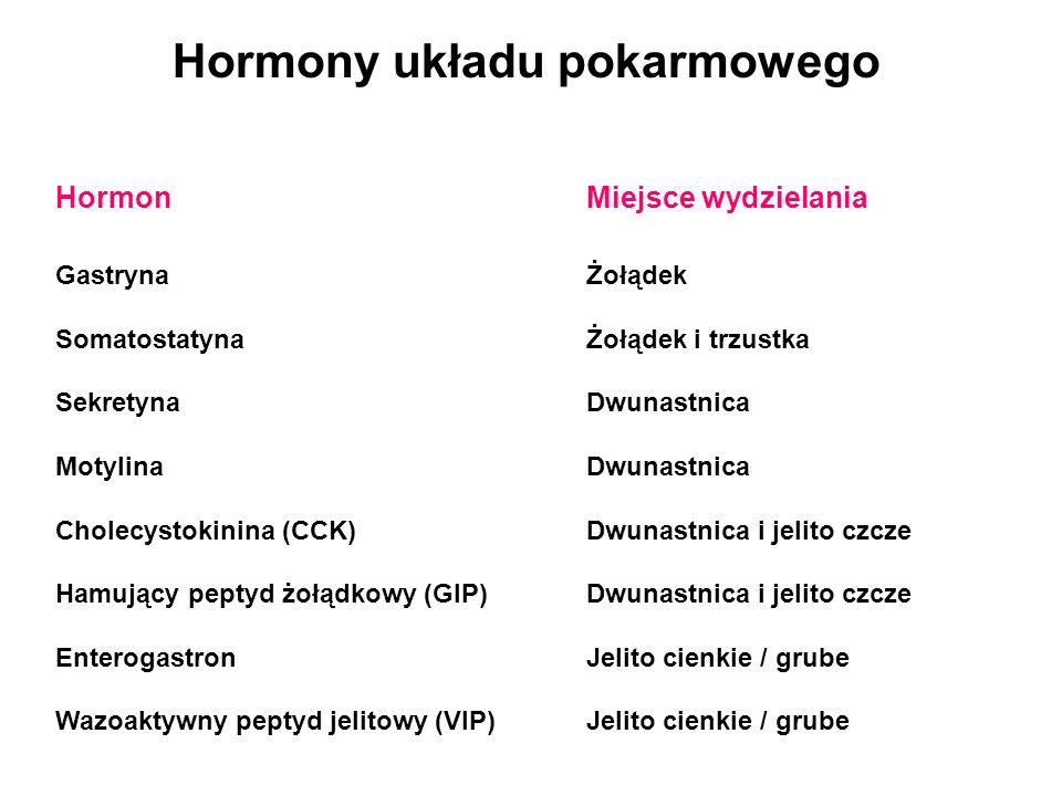 Hormonalna regulacja trawienia Wydzielanie śliny Żołądek wydzielaniegastryna, enterogastron, VIP, GIP motorykagastryna, motylina, CCK, sekretyna, enterogastron, GIP Trzustka wydzielanieCCK, sekretyna, Wątroba wydzielanie żółci CCK, sekretyna, Jelito cienkie wydzielanie CCK, VIP, GIP, motoryka CCK, motylina, Jelito grube motorykagastryna, CCK, sekretyna, Somatostatyna - hamuje uwalnianie hormonów przewodu pokarmowego i ich działanie