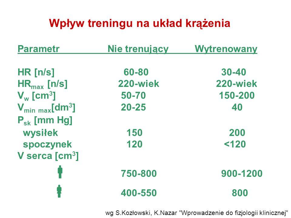 Wpływ treningu na układ krążenia wg S.Kozłowski, K.Nazar Wprowadzenie do fizjologii klinicznej Parametr Nie trenujący Wytrenowany HR [n/s] 60-8030-40 HR max [n/s] 220-wiek 220-wiek V w [cm 3 ] 50-70 150-200 V min max [dm 3 ] 20-25 40 P sk [mm Hg] wysiłek 150 200 spoczynek 120 <120 V serca [cm 3 ] 750-800900-1200 400-550 800