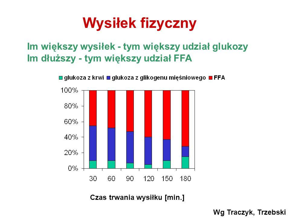 Im większy wysiłek - tym większy udział glukozy Im dłuższy - tym większy udział FFA Wysiłek fizyczny Czas trwania wysiłku [min.] Wg Traczyk, Trzebski