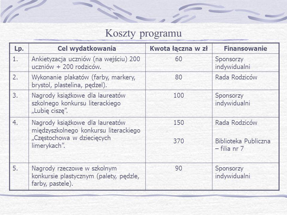 Koszty programu Lp.Cel wydatkowaniaKwota łączna w złFinansowanie 1.Ankietyzacja uczniów (na wejściu) 200 uczniów + 200 rodziców. 60Sponsorzy indywidua
