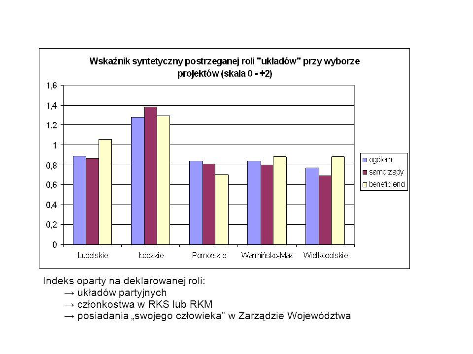 Indeks oparty na deklarowanej roli: układów partyjnych członkostwa w RKS lub RKM posiadania swojego człowieka w Zarządzie Województwa