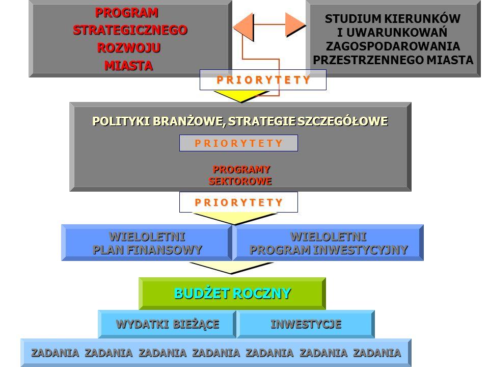 P R I O R Y T E T Y POLITYKI BRANŻOWE, STRATEGIE SZCZEGÓŁOWE PROGRAMY PROGRAMYSEKTOROWEPROGRAMSTRATEGICZNEGOROZWOJU MIASTA MIASTA STUDIUM KIERUNKÓW I