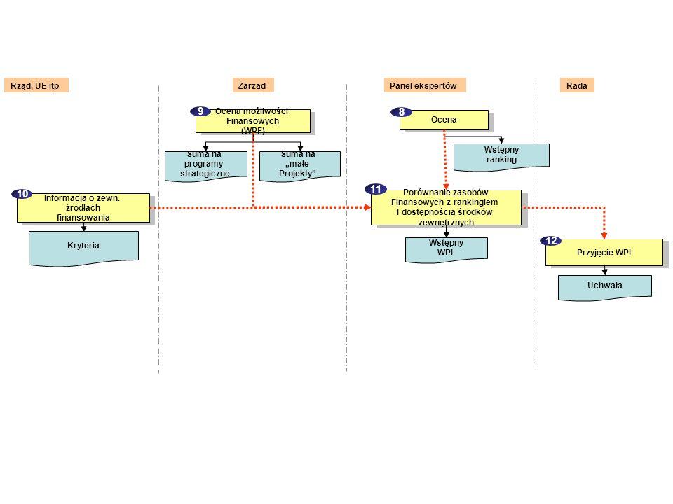 Ocena możliwości Finansowych (WPF) Suma na programy strategiczne Suma na małe Projekty 9 Porównanie zasobów Finansowych z rankingiem I dostępnością śr
