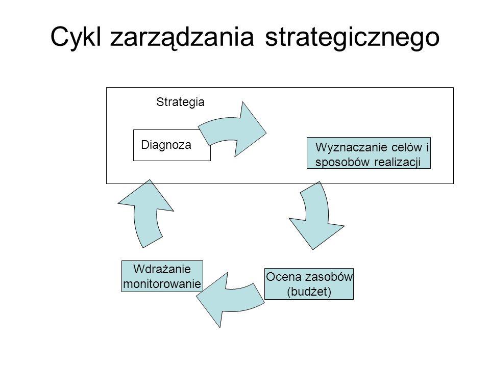 Cykl zarządzania strategicznego Wyznaczanie celów Diagnoza Wyznaczanie celów i sposobów realizacji Ocena zasobów (budżet) Wdrażanie monitorowanie Stra