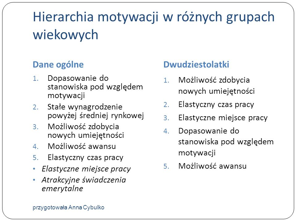 Hierarchia motywacji w różnych grupach wiekowych Dane ogólneDwudziestolatki 1. Dopasowanie do stanowiska pod względem motywacji 2. Stałe wynagrodzenie