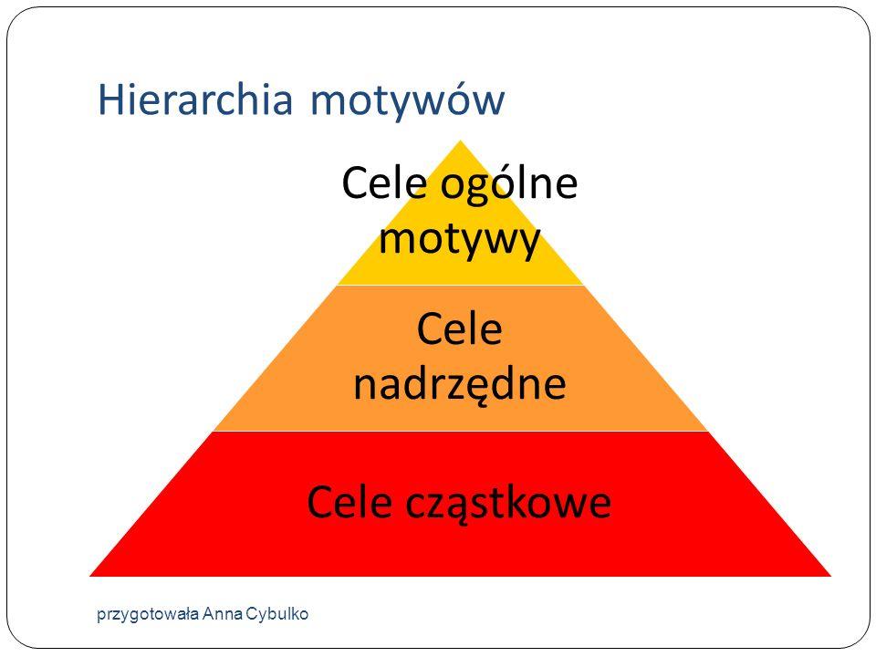 Hierarchia motywów Cele ogólne motywy Cele nadrzędne Cele cząstkowe przygotowała Anna Cybulko
