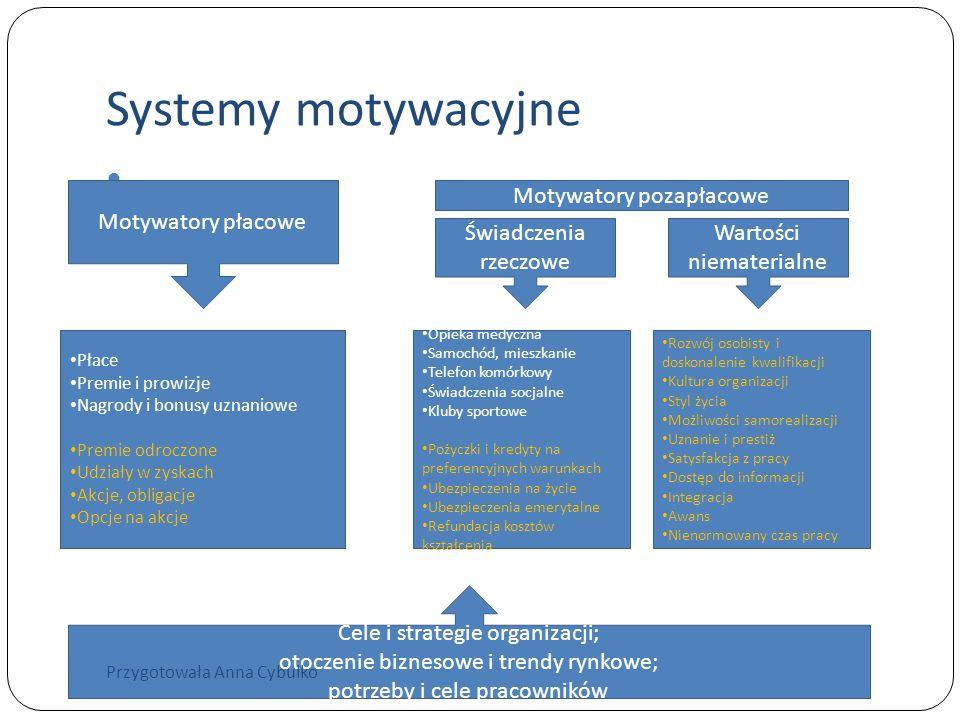 Systemy motywacyjne Motywatory płacowe Świadczenia rzeczowe Wartości niematerialne Motywatory pozapłacowe Płace Premie i prowizje Nagrody i bonusy uzn