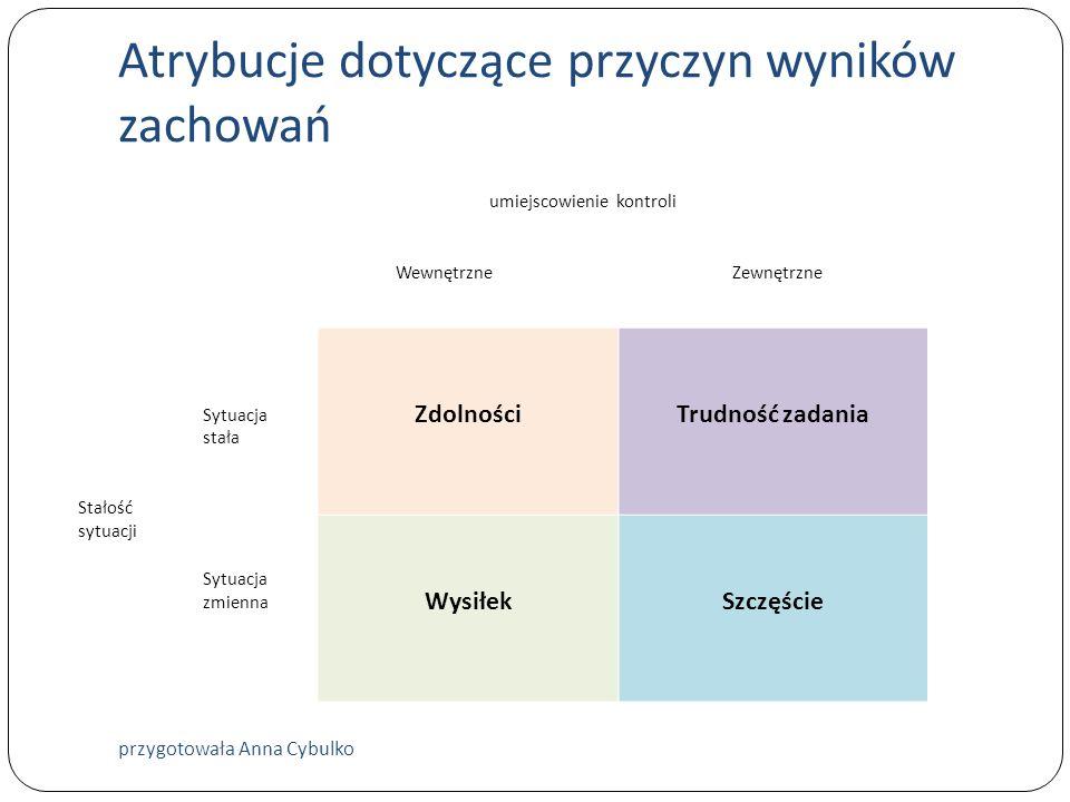 Atrybucje dotyczące przyczyn wyników zachowań umiejscowienie kontroli Wewnętrzne Zewnętrzne Stałość sytuacji Sytuacja stała ZdolnościTrudność zadania