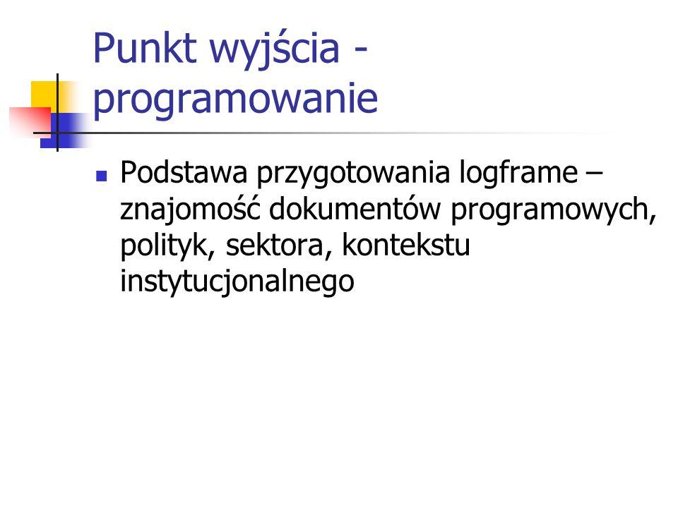 Punkt wyjścia - programowanie Podstawa przygotowania logframe – znajomość dokumentów programowych, polityk, sektora, kontekstu instytucjonalnego