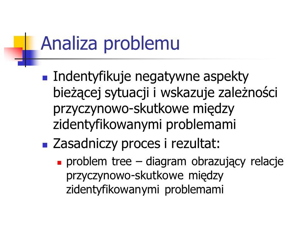 Analiza problemu Indentyfikuje negatywne aspekty bieżącej sytuacji i wskazuje zależności przyczynowo-skutkowe między zidentyfikowanymi problemami Zasadniczy proces i rezultat: problem tree – diagram obrazujący relacje przyczynowo-skutkowe między zidentyfikowanymi problemami
