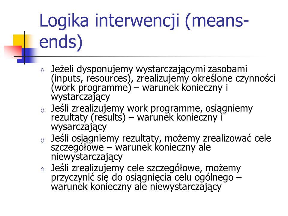 Logika interwencji (means- ends) Jeżeli dysponujemy wystarczającymi zasobami (inputs, resources), zrealizujemy określone czynności (work programme) – warunek konieczny i wystarczający Jeśli zrealizujemy work programme, osiągniemy rezultaty (results) – warunek konieczny i wysarczający Jeśli osiągniemy rezultaty, możemy zrealizować cele szczegółowe – warunek konieczny ale niewystarczający Jeśli zrealizujemy cele szczegółowe, możemy przyczynić się do osiągnięcia celu ogólnego – warunek konieczny ale niewystarczający